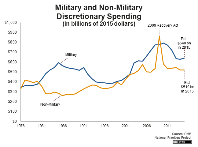 military-and-non-military-disc-spending-line